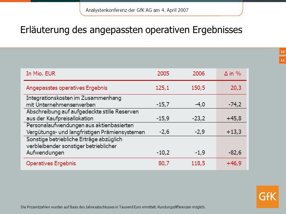 Analystenkonferenz der GfK AG am 4. April 2007 12 Erläuterung des angepassten operativen Ergebnisses 20062005 In Mio. EUR +46,9118,5 Operatives Ergebn