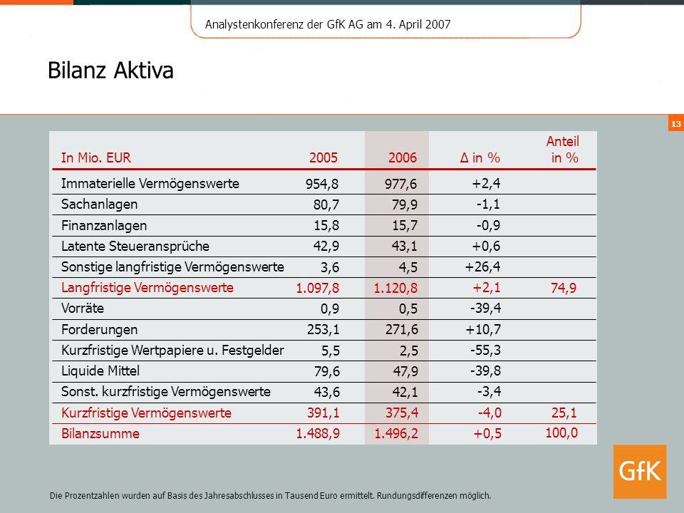 Analystenkonferenz der GfK AG am 4. April 2007 13 Bilanz Aktiva +2,4 954,8 Immaterielle Vermögenswerte Anteil in % 20062005 In Mio. EUR 977,6 Die Proz