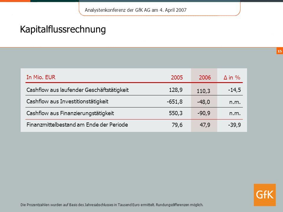 Analystenkonferenz der GfK AG am 4. April 2007 15 Kapitalflussrechnung In Mio. EUR2006 in % 2005 Cashflow aus laufender Geschäftstätigkeit 110,3 -14,5