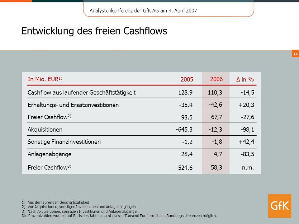 Analystenkonferenz der GfK AG am 4. April 2007 16 Entwicklung des freien Cashflows 1) Aus der laufenden Geschäftstätigkeit 2)Vor Akquisitionen, sonsti