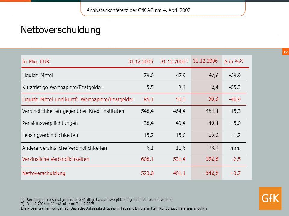 Analystenkonferenz der GfK AG am 4. April 2007 17 Nettoverschuldung In Mio. EUR31.12.2006 1) in % 2) 31.12.2005 Kurzfristige Wertpapiere/Festgelder5,5