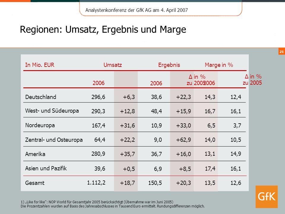 Analystenkonferenz der GfK AG am 4. April 2007 21 Gesamt Deutschland Zentral- und Osteuropa West- und Südeuropa Nordeuropa 1.112,2 64,4 167,4 290,3 29