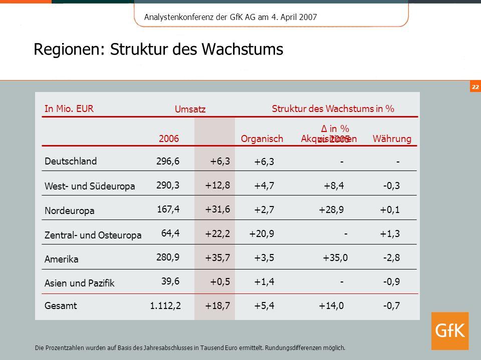 Analystenkonferenz der GfK AG am 4. April 2007 22 Regionen: Struktur des Wachstums Gesamt Deutschland In Mio. EUR 1.112,2 39,6 280,9 64,4 167,4 290,3