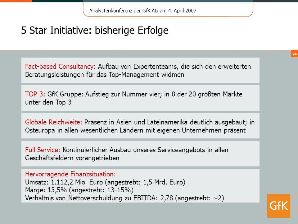 Analystenkonferenz der GfK AG am 4. April 2007 24 5 Star Initiative: bisherige Erfolge Hervorragende Finanzsituation: Umsatz: 1.112,2 Mio. Euro (anges