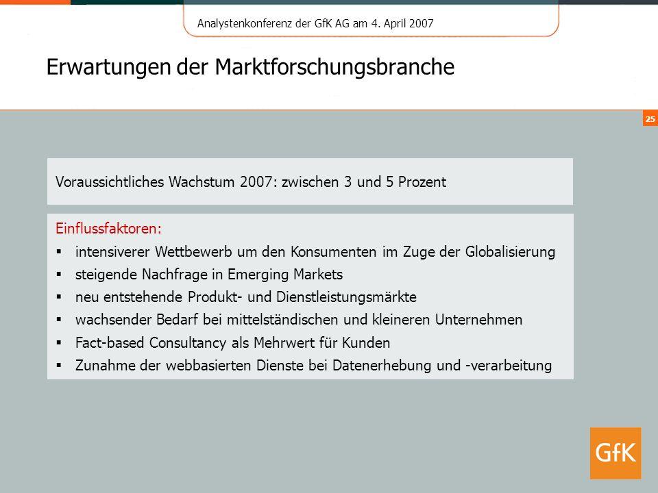 Analystenkonferenz der GfK AG am 4. April 2007 25 Erwartungen der Marktforschungsbranche Voraussichtliches Wachstum 2007: zwischen 3 und 5 Prozent Ein