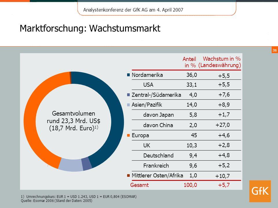 Analystenkonferenz der GfK AG am 4. April 2007 31 Marktforschung: Wachstumsmarkt 1)Umrechnungskurs: EUR 1 = USD 1.243, USD 1 = EUR 0,804 (ESOMAR) Quel