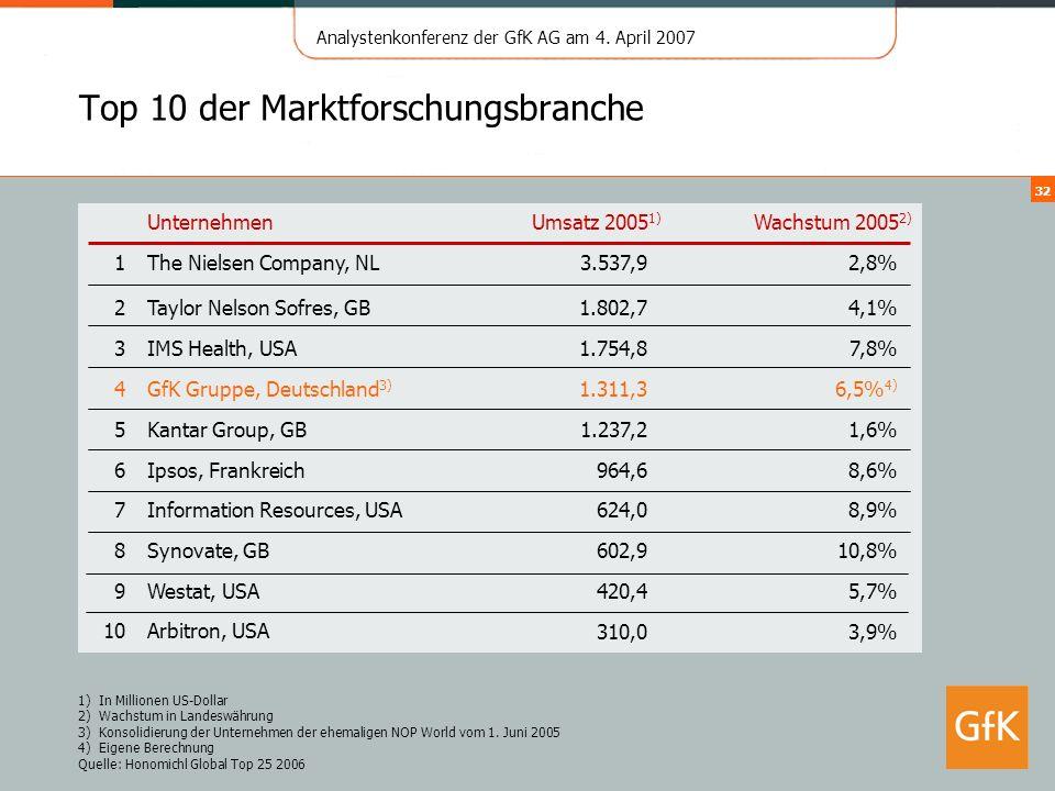 Analystenkonferenz der GfK AG am 4. April 2007 32 Top 10 der Marktforschungsbranche UnternehmenUmsatz 2005 1) Wachstum 2005 2) 1The Nielsen Company, N