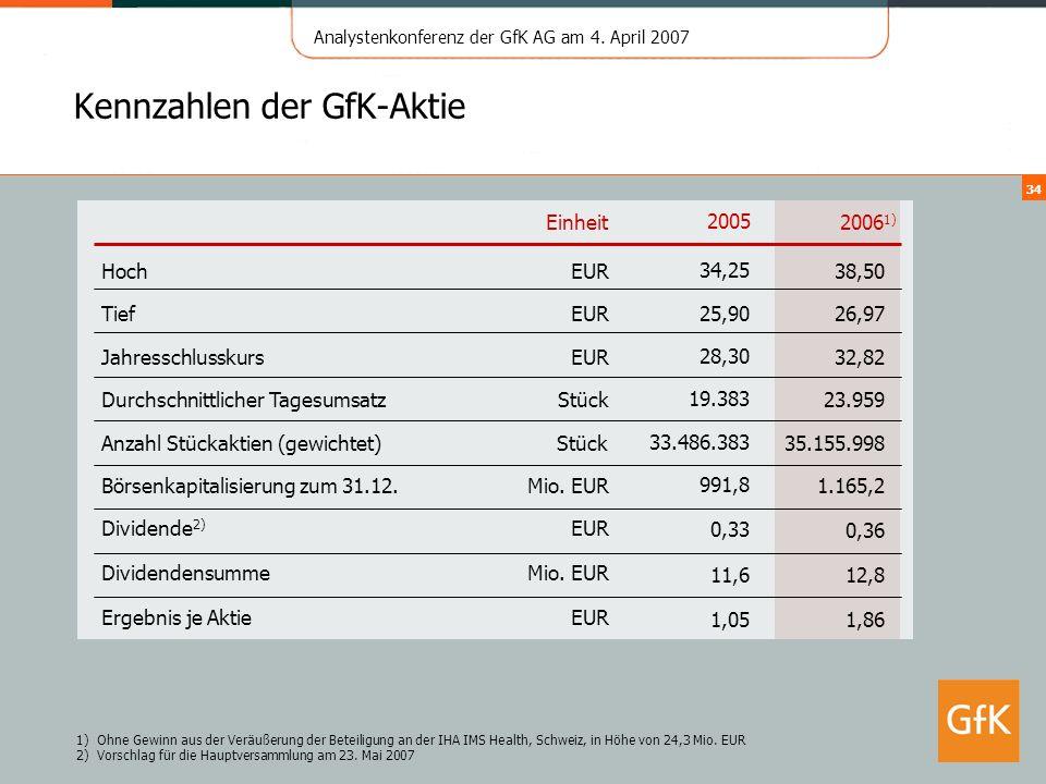 Analystenkonferenz der GfK AG am 4. April 2007 34 Kennzahlen der GfK-Aktie Einheit 1)Ohne Gewinn aus der Veräußerung der Beteiligung an der IHA IMS He