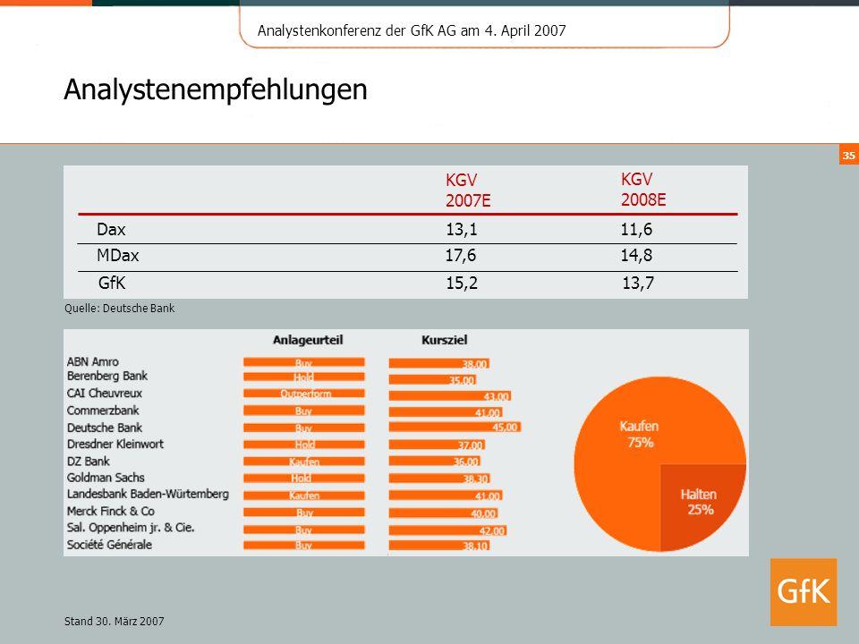Analystenkonferenz der GfK AG am 4. April 2007 35 Analystenempfehlungen Dax KGV 2008E 11,6 Stand 30. März 2007 KGV 2007E 13,1 MDax14,817,6 Quelle: Deu