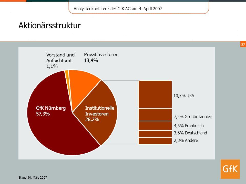 Analystenkonferenz der GfK AG am 4. April 2007 37 Aktionärsstruktur 10,3% USA 7,2% Großbritannien 2,8% Andere 4,3% Frankreich 3,6% Deutschland Vorstan