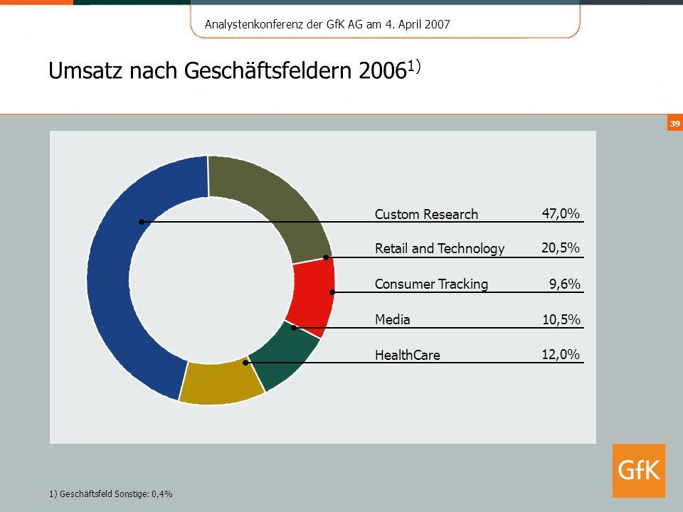 Analystenkonferenz der GfK AG am 4. April 2007 39 Umsatz nach Geschäftsfeldern 2006 1) 12,0% HealthCare 10,5% Media 9,6% Consumer Tracking 20,5% Retai