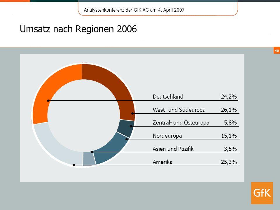 Analystenkonferenz der GfK AG am 4. April 2007 40 Umsatz nach Regionen 2006 25,3%Amerika 3,5%Asien und Pazifik 15,1%Nordeuropa 5,8%Zentral- und Osteur