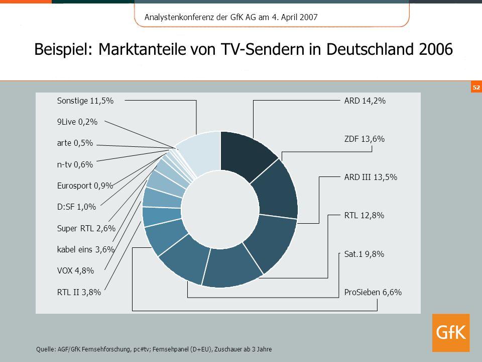 Analystenkonferenz der GfK AG am 4. April 2007 52 Quelle: AGF/GfK Fernsehforschung, pc#tv; Fernsehpanel (D+EU), Zuschauer ab 3 Jahre Beispiel: Marktan