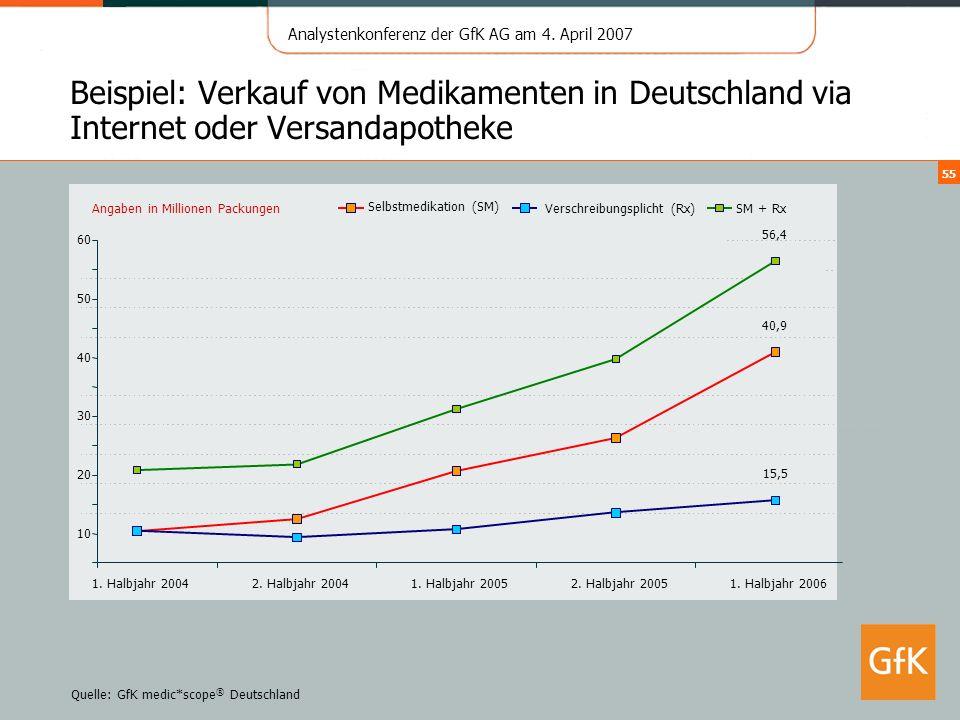 Analystenkonferenz der GfK AG am 4. April 2007 55 Beispiel: Verkauf von Medikamenten in Deutschland via Internet oder Versandapotheke Quelle: GfK medi