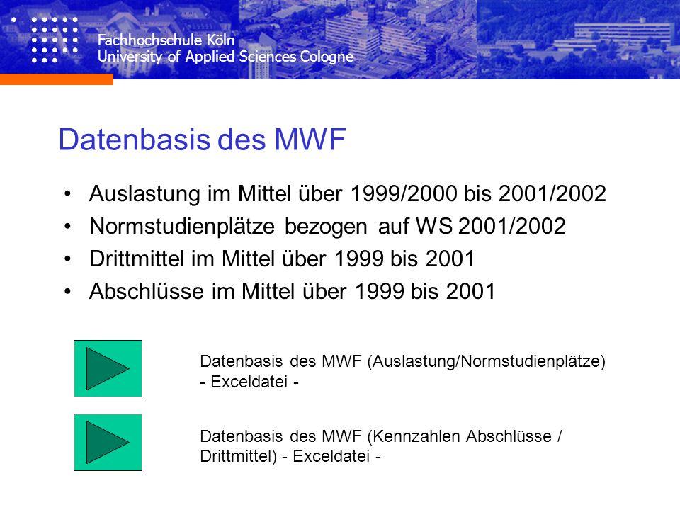 Datenbasis des MWF Auslastung im Mittel über 1999/2000 bis 2001/2002 Normstudienplätze bezogen auf WS 2001/2002 Drittmittel im Mittel über 1999 bis 20