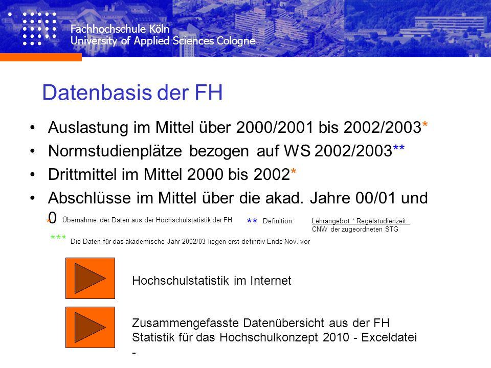 Datenbasis der FH Auslastung im Mittel über 2000/2001 bis 2002/2003* Normstudienplätze bezogen auf WS 2002/2003** Drittmittel im Mittel 2000 bis 2002*