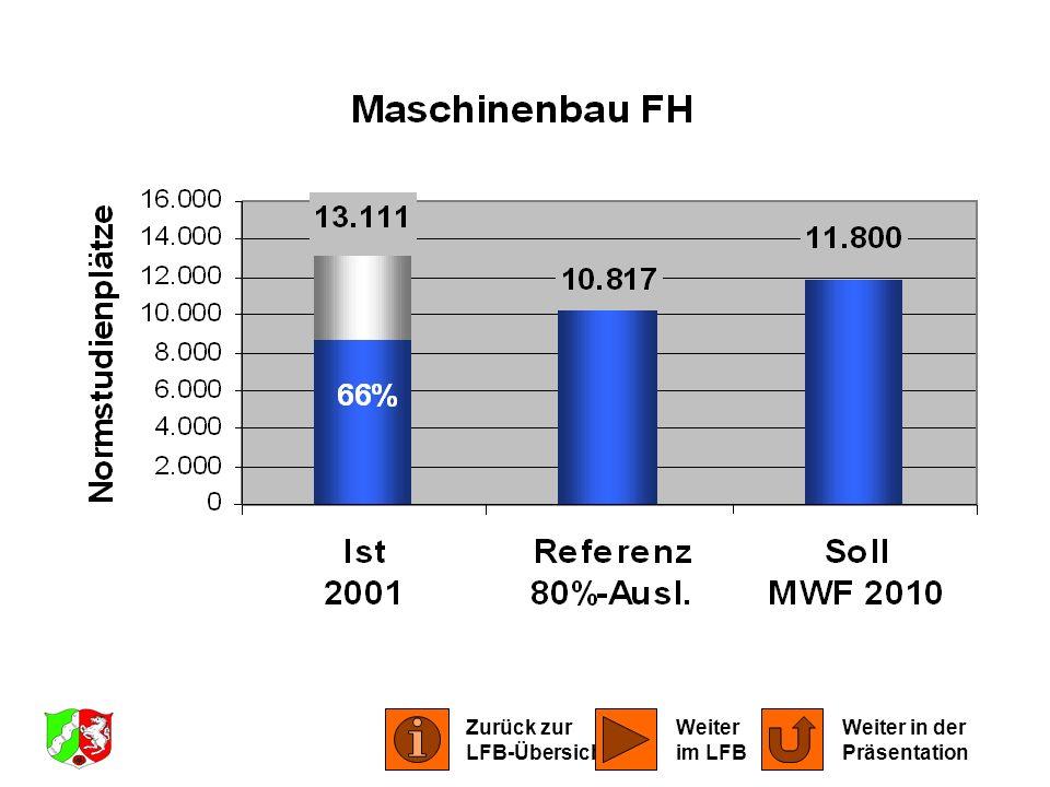LFB Maschinenbau 2001 Zurück zur LFB-Übersicht Weiter in der Präsentation Weiter im LFB