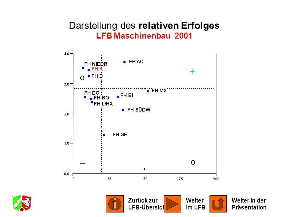 0255075100 0,0 1,0 2,0 3,0 4,0 FH AC FH BI FH BO FH DO FH D FH GE FH K FH L/HX FH MS FH NIEDR FH SÜDW Darstellung des relativen Erfolges LFB Maschinen