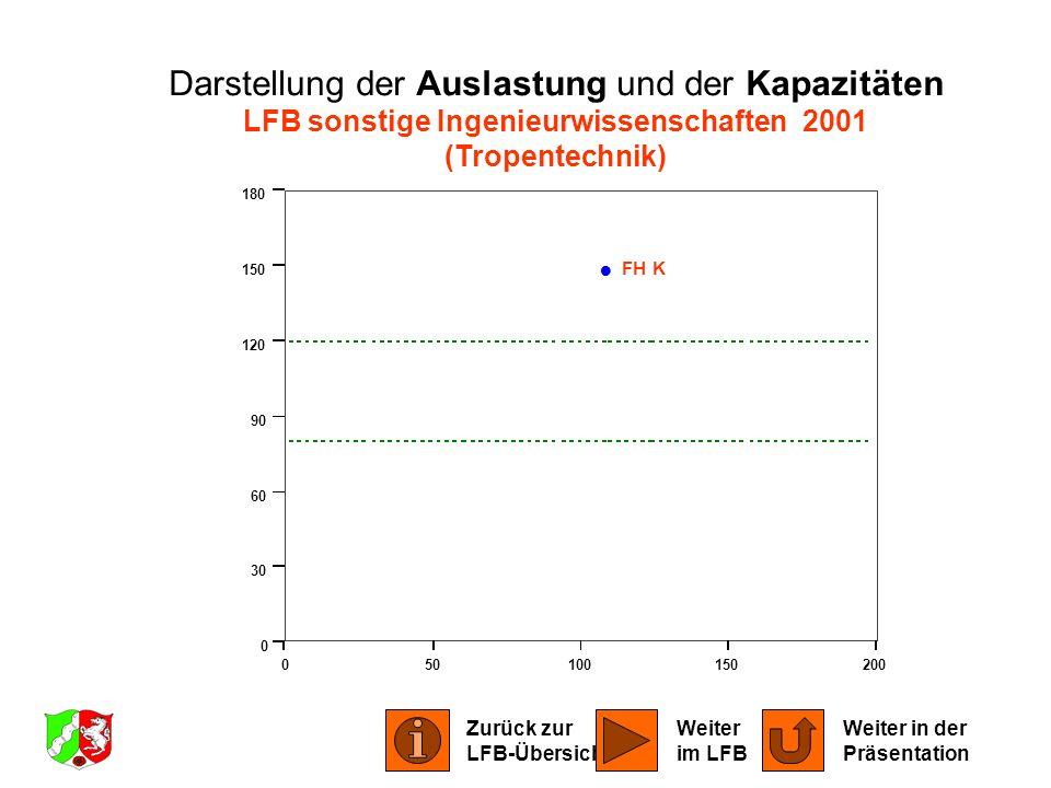 050100150200 0 30 60 90 120 150 180 FH K Darstellung der Auslastung und der Kapazitäten LFB sonstige Ingenieurwissenschaften 2001 (Tropentechnik) Zurü