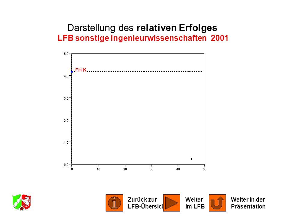 01020304050 0,0 1,0 2,0 3,0 4,0 5,0 FH K Darstellung des relativen Erfolges LFB sonstige Ingenieurwissenschaften 2001 Zurück zur LFB-Übersicht Weiter