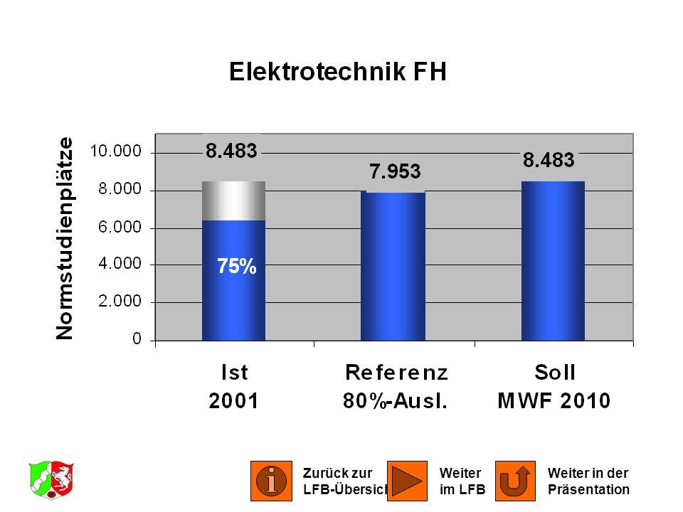 LFB Elektrotechnik 2001 Zurück zur LFB-Übersicht Weiter in der Präsentation Weiter im LFB