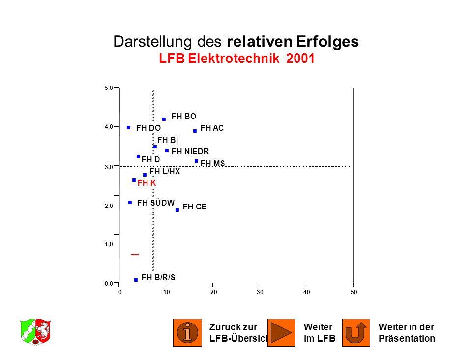 01020304050 0,0 1,0 2,0 3,0 4,0 5,0 FH AC FH BI FH BO FH B/R/S FH DO FH D FH GE FH K FH L/HX FH MS FH NIEDR FH SÜDW Darstellung des relativen Erfolges