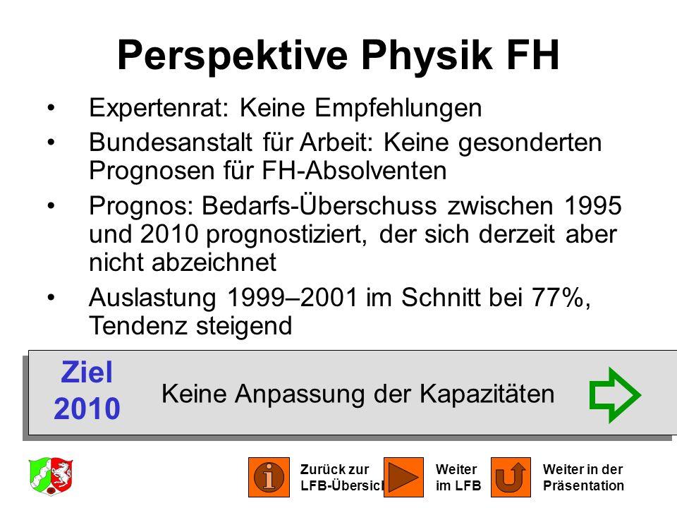 Expertenrat: Keine Empfehlungen Bundesanstalt für Arbeit: Keine gesonderten Prognosen für FH-Absolventen Prognos: Bedarfs-Überschuss zwischen 1995 und