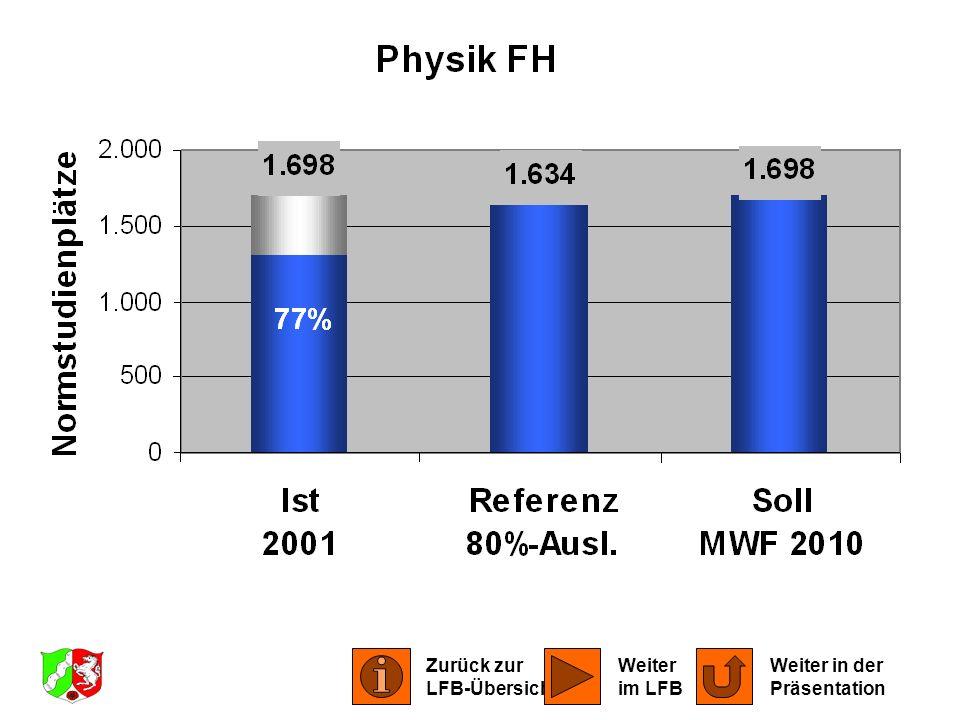 LFB Physik, Astronomie 2001 Zurück zur LFB-Übersicht Weiter in der Präsentation Weiter im LFB