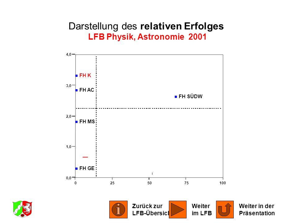 0255075100 0,0 1,0 2,0 3,0 4,0 FH AC FH GE FH K FH MS FH SÜDW Darstellung des relativen Erfolges LFB Physik, Astronomie 2001 Zurück zur LFB-Übersicht