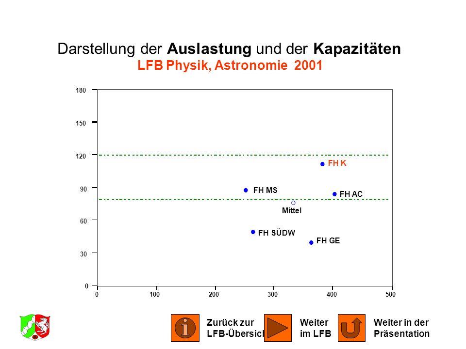 0100200300400500 0 30 60 90 120 150 180 FH AC FH GE FH K FH MS FH SÜDW Mittel Darstellung der Auslastung und der Kapazitäten LFB Physik, Astronomie 20