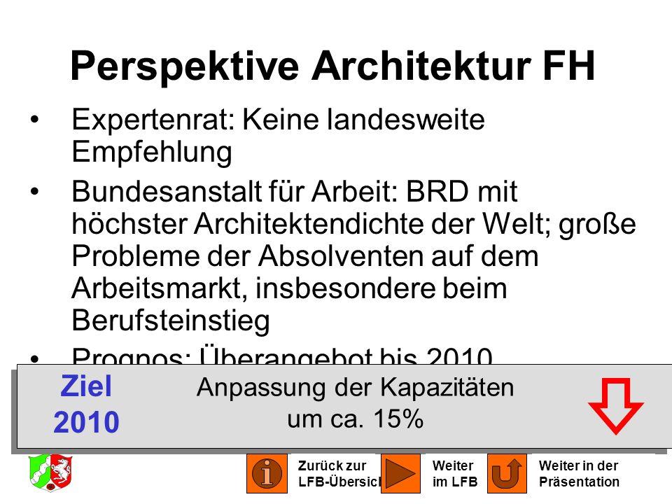 Perspektive Architektur FH Expertenrat: Keine landesweite Empfehlung Bundesanstalt für Arbeit: BRD mit höchster Architektendichte der Welt; große Prob