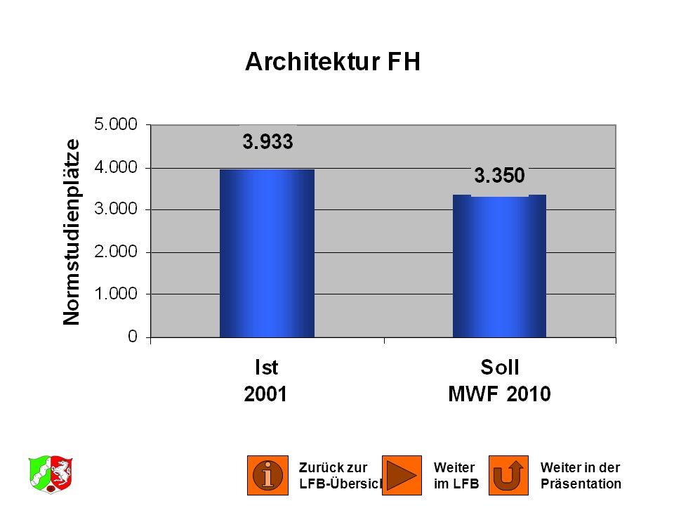 LFB Architektur 2001 Zurück zur LFB-Übersicht Weiter in der Präsentation Weiter im LFB
