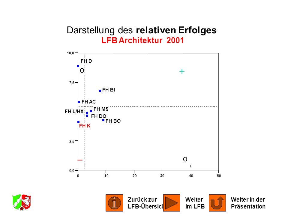 01020304050 0,0 2,5 5,0 7,5 10,0 FH AC FH BI FH BO FH DO FH D FH K FH L/HX FH MS Darstellung des relativen Erfolges LFB Architektur 2001 o o Zurück zu