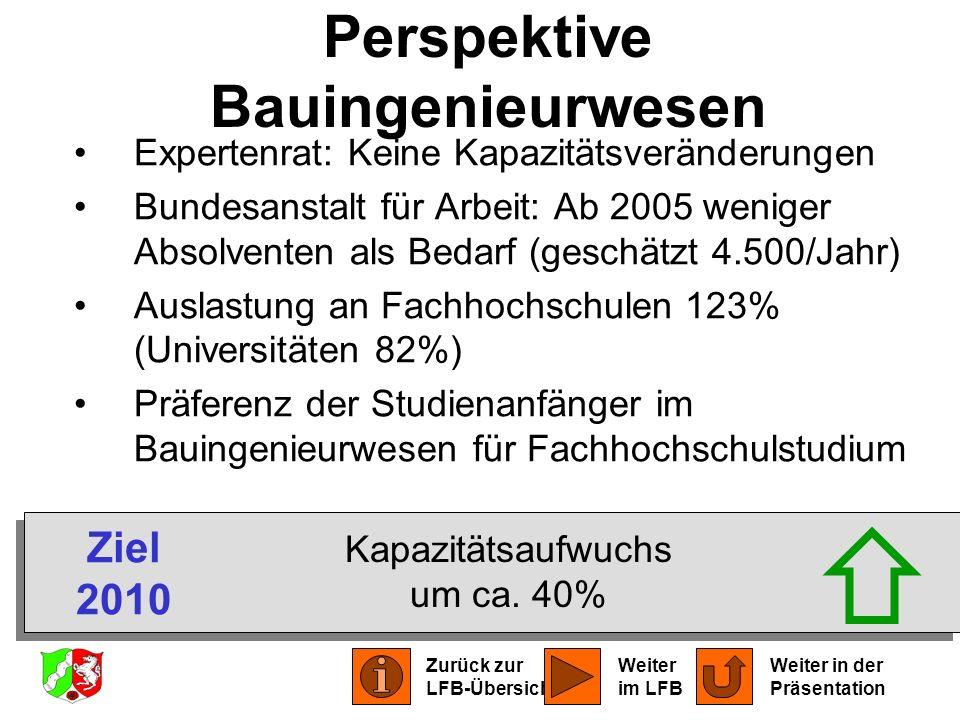 Perspektive Bauingenieurwesen Expertenrat: Keine Kapazitätsveränderungen Bundesanstalt für Arbeit: Ab 2005 weniger Absolventen als Bedarf (geschätzt 4
