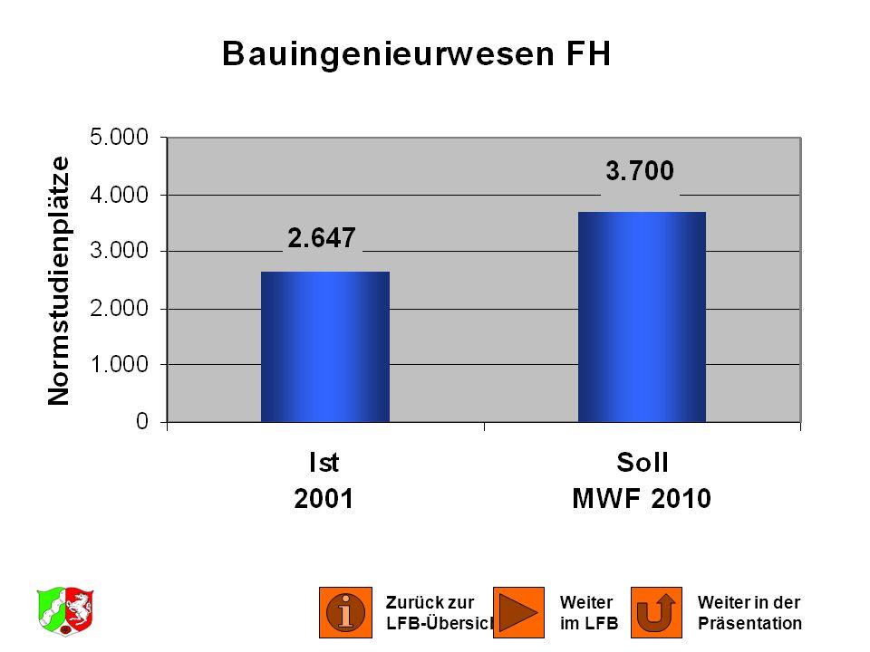 LFB Bauingenieurwesen 2001 Zurück zur LFB-Übersicht Weiter in der Präsentation Weiter im LFB