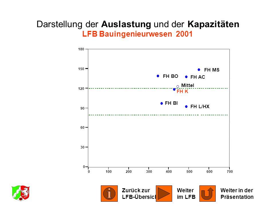 0100200300400500600700 0 30 60 90 120 150 180 FH AC FH BI FH BO FH K FH L/HX FH MS Mittel Darstellung der Auslastung und der Kapazitäten LFB Bauingeni