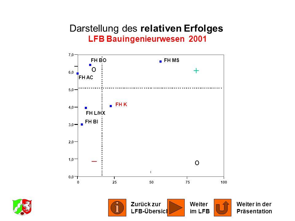 0255075100 0,0 1,0 2,0 3,0 4,0 5,0 6,0 7,0 FH AC FH BI FH BO FH K FH L/HX FH MS Darstellung des relativen Erfolges LFB Bauingenieurwesen 2001 o o Zurü