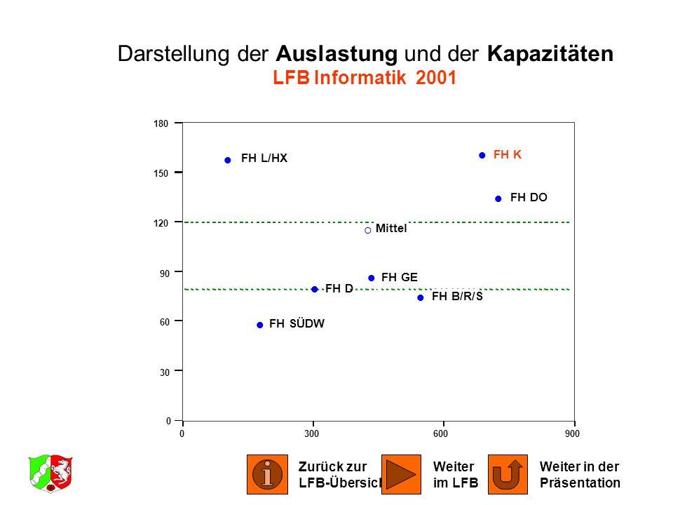 0300600900 0 30 60 90 120 150 180 FH B/R/S FH DO FH D FH GE FH K FH L/HX FH SÜDW Mittel Darstellung der Auslastung und der Kapazitäten LFB Informatik