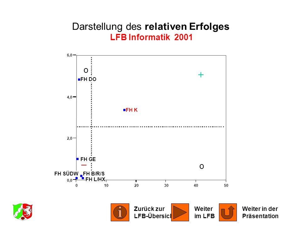 o o 01020304050 0,0 2,0 4,0 6,0 FH B/R/S FH DO FH GE FH K FH L/HX FH SÜDW Darstellung des relativen Erfolges LFB Informatik 2001 Zurück zur LFB-Übersi