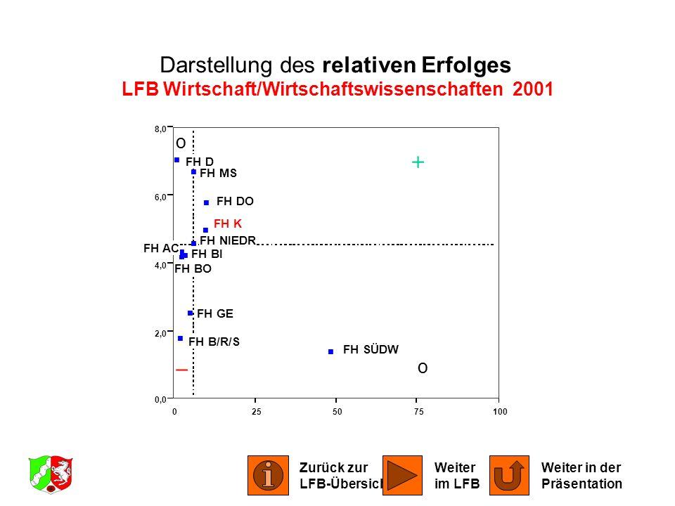 0255075100 0,0 2,0 4,0 6,0 8,0 FH AC FH BI FH BO FH B/R/S FH DO FH D FH GE FH K FH MS FH NIEDR FH SÜDW Darstellung des relativen Erfolges LFB Wirtscha