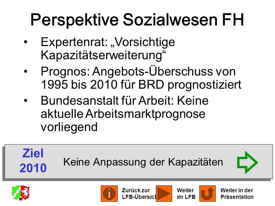 Perspektive Sozialwesen FH Expertenrat: Vorsichtige Kapazitätserweiterung Prognos: Angebots-Überschuss von 1995 bis 2010 für BRD prognostiziert Bundes