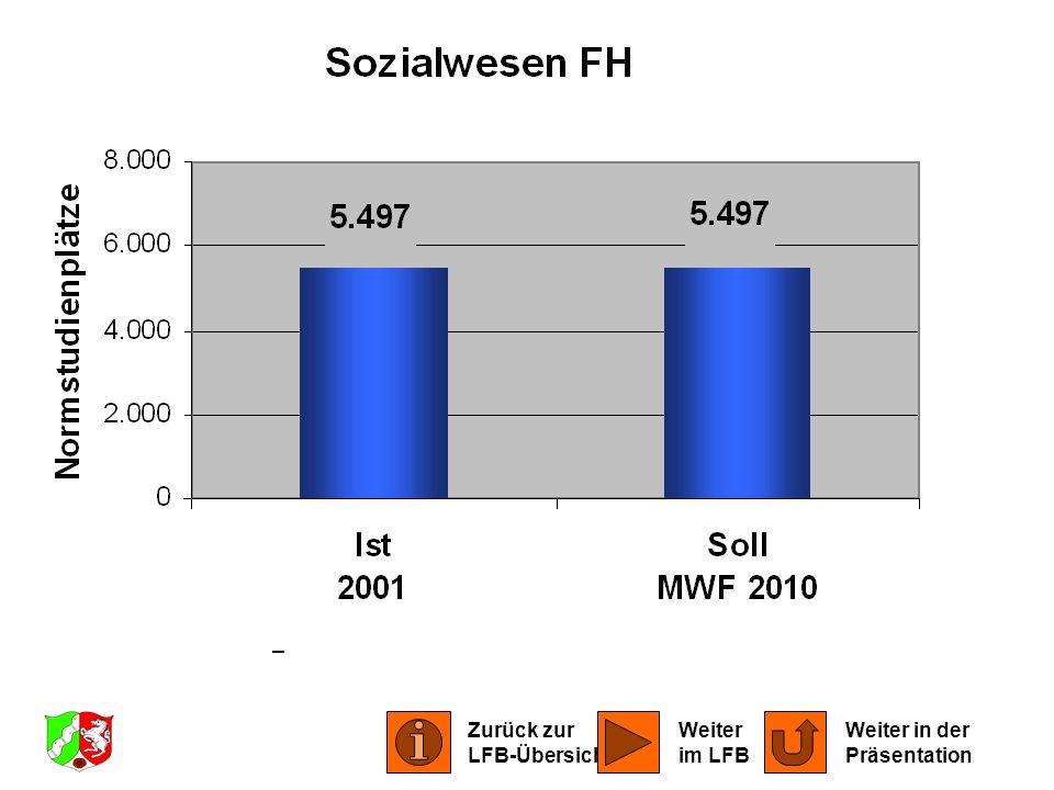 LFB Sozialwesen 2001 Zurück zur LFB-Übersicht Weiter in der Präsentation Weiter im LFB