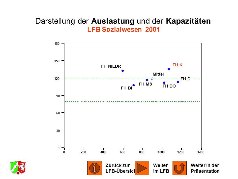 0200400600800100012001400 0 30 60 90 120 150 180 FH BI FH DO FH D FH K FH MS FH NIEDR Mittel Darstellung der Auslastung und der Kapazitäten LFB Sozial