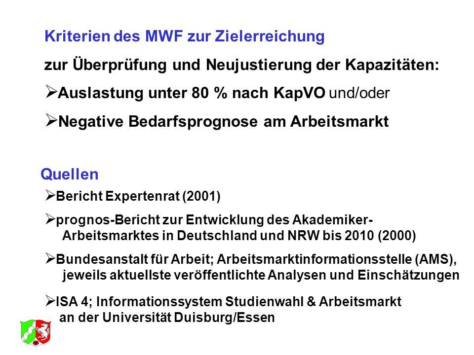 Kriterien des MWF zur Zielerreichung zur Überprüfung und Neujustierung der Kapazitäten: Auslastung unter 80 % nach KapVOund/oder Negative Bedarfsprogn
