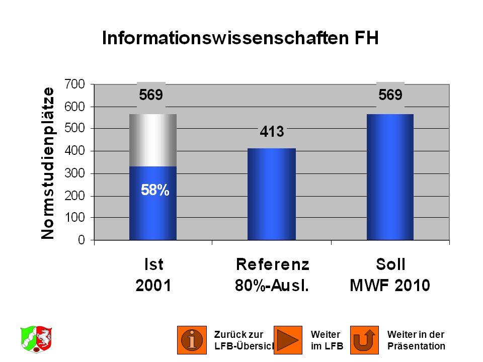 LFB Informationswissenschaften 2001 Zurück zur LFB-Übersicht Weiter in der Präsentation Weiter im LFB