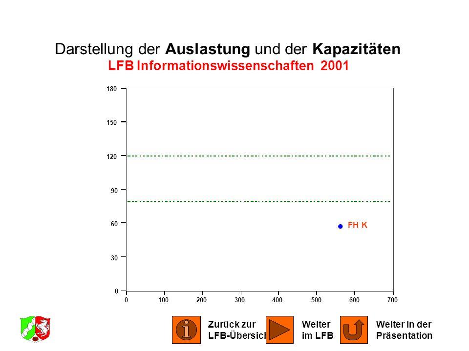 0100200300400500600700 0 30 60 90 120 150 180 FH K Darstellung der Auslastung und der Kapazitäten LFB Informationswissenschaften 2001 Zurück zur LFB-Ü