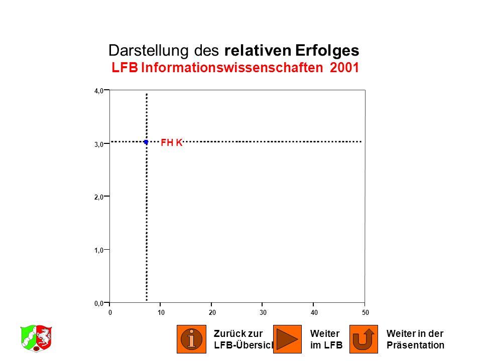 01020304050 0,0 1,0 2,0 3,0 4,0 FH K Darstellung des relativen Erfolges LFB Informationswissenschaften 2001 Zurück zur LFB-Übersicht Weiter in der Prä