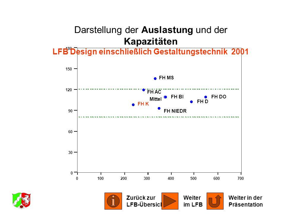 0100200300400500600700 0 30 60 90 120 150 180 FH AC FH BIFH DO FH D FH K FH MS FH NIEDR Mittel Darstellung der Auslastung und der Kapazitäten LFB Desi