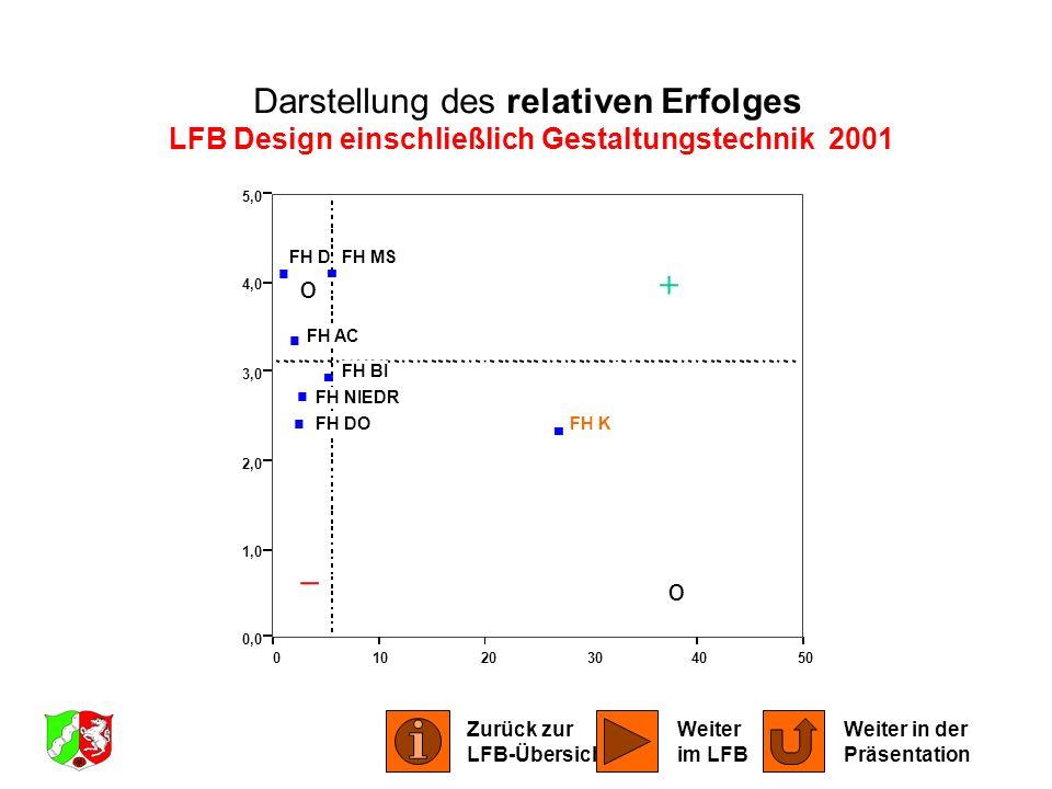 01020304050 0,0 1,0 2,0 3,0 4,0 5,0 FH AC FH BI FH DO FH D FH K FH MS FH NIEDR Darstellung des relativen Erfolges LFB Design einschließlich Gestaltung