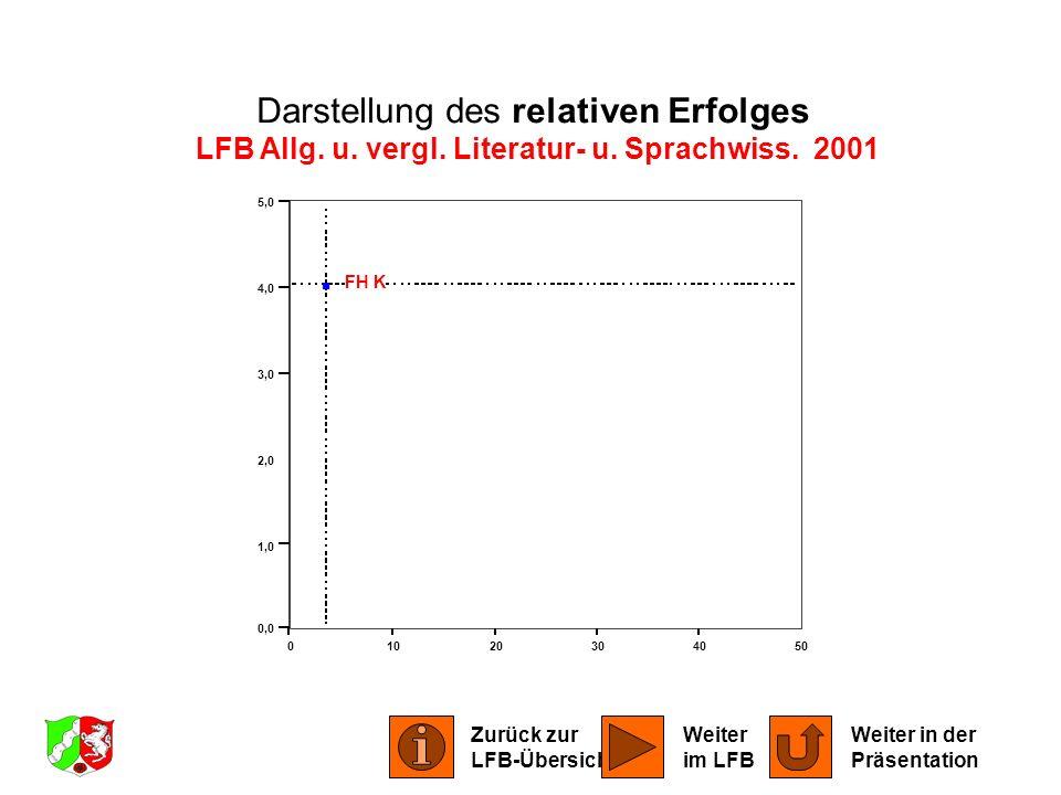 01020304050 0,0 1,0 2,0 3,0 4,0 5,0 FH K Darstellung des relativen Erfolges LFB Allg. u. vergl. Literatur- u. Sprachwiss. 2001 Zurück zur LFB-Übersich